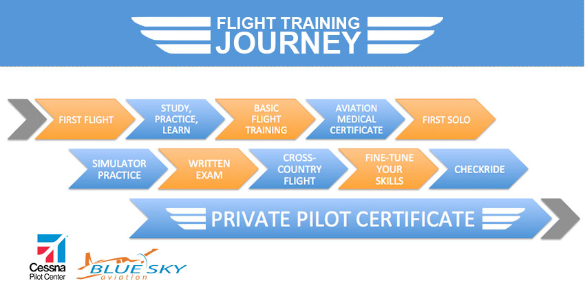 flight training scheme